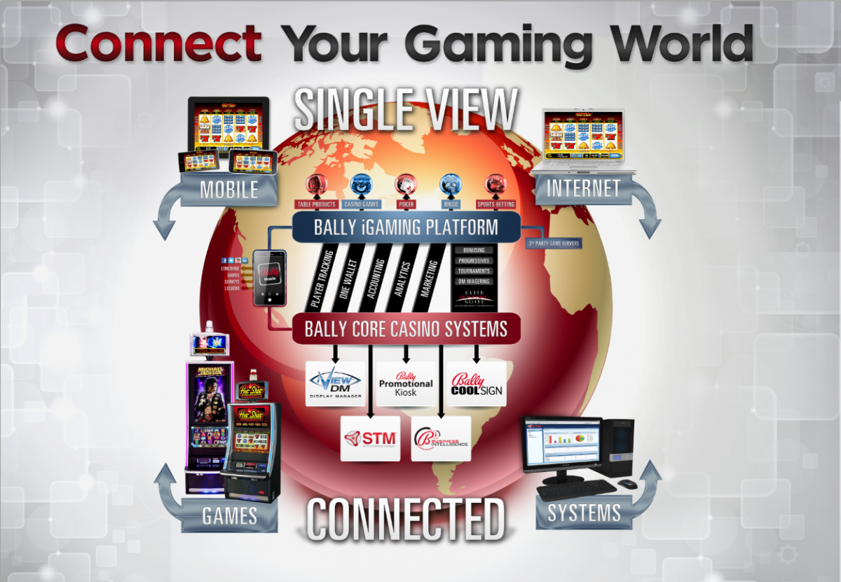 Bally Technologies Connects Your Gaming World At Global